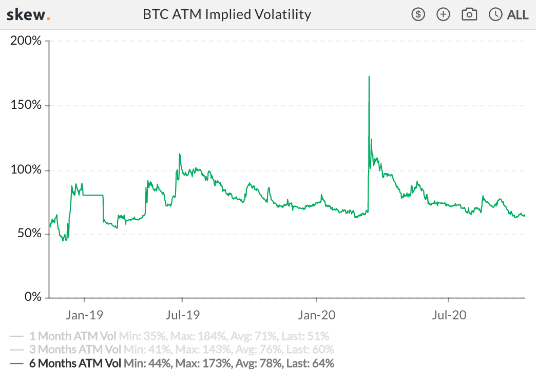 BTC volatility since spring of 2019