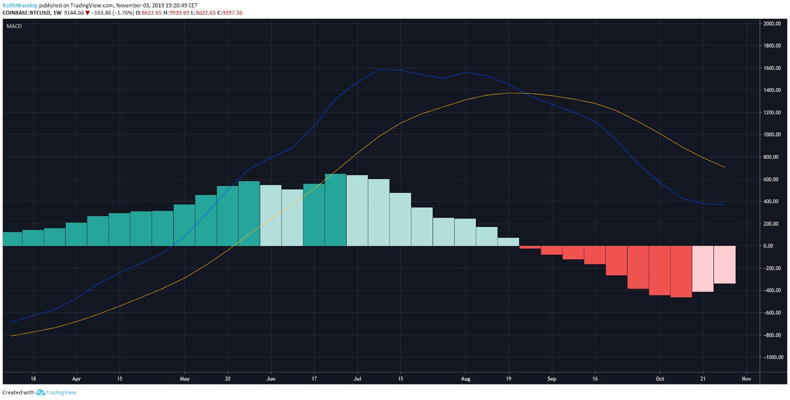 BTC Wochen-MACD in USD