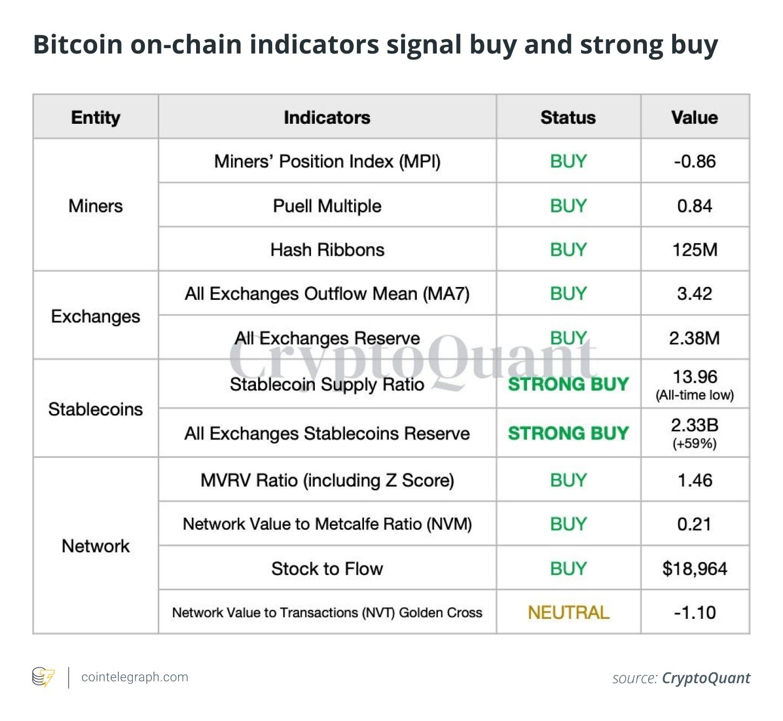 Les indicateurs sur la chaîne Bitcoin signalent un achat et un achat fort
