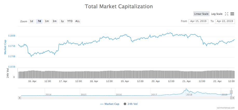 Gesamtmarktkapitalisierung aller Kryptowährungen