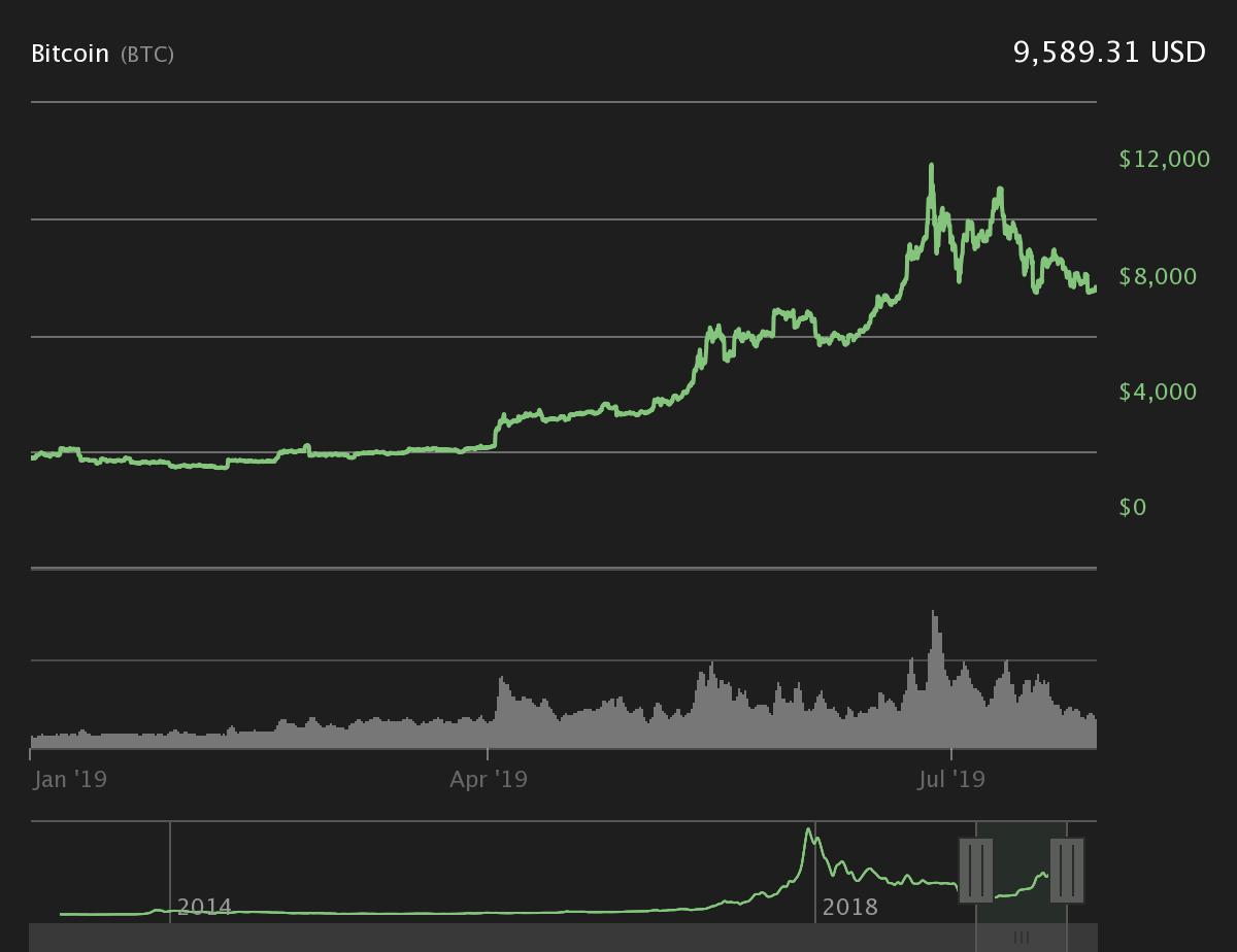 Movimenti di Bitcoin nel 2019