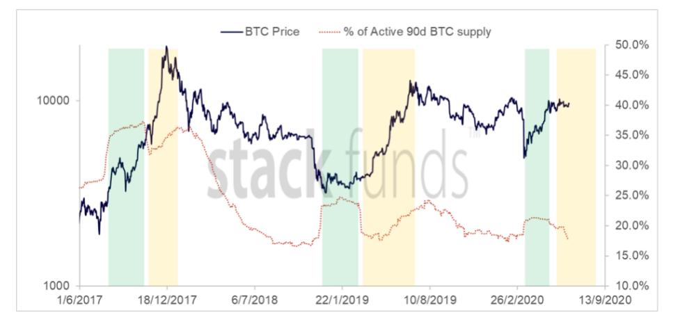 Bitcoin 90 jours d'approvisionnement actif