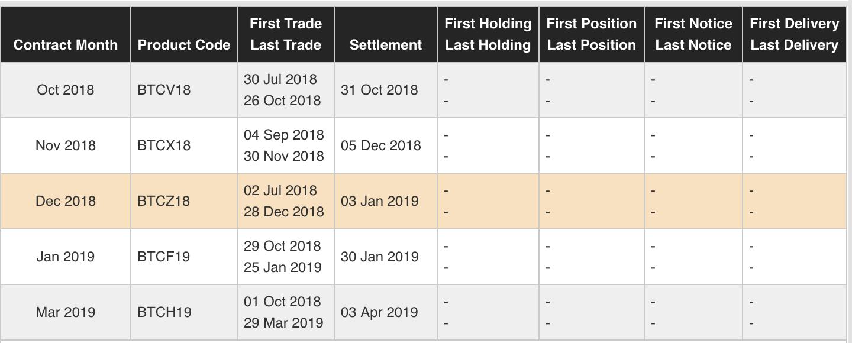 CMEのビットコイン先物期限一覧表