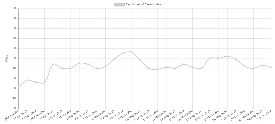 Crypto Fear & Greed Index 1-month chart