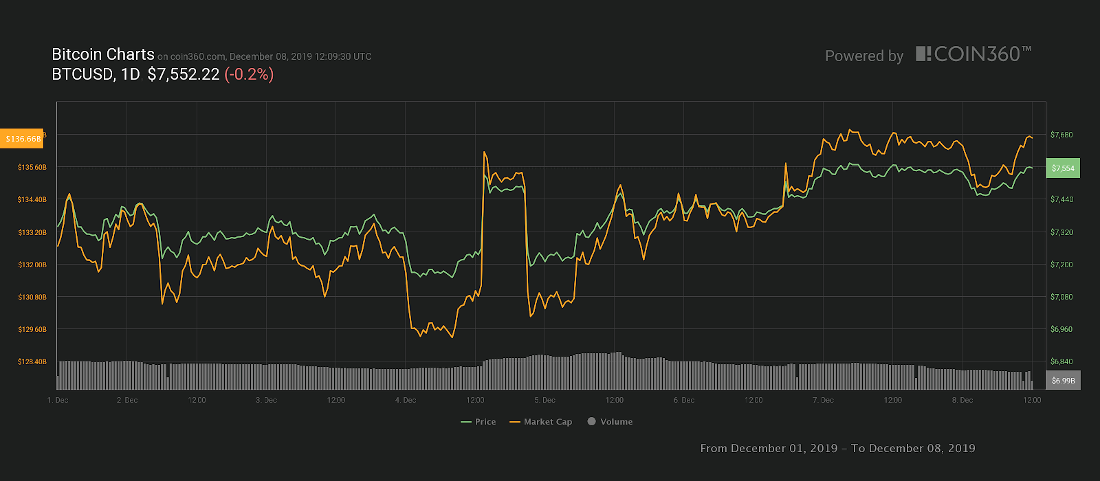 ราคา Ethereum ทรงตัว หลังจากทำฮาร์ดฟอร์คครั้งล่าสุด