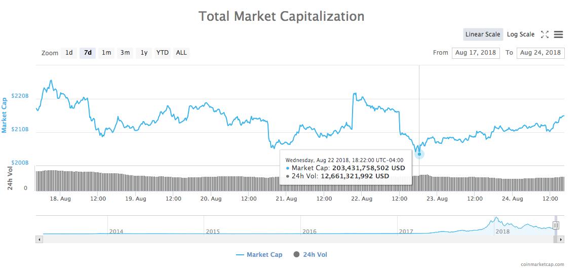 Total market capitalization of all cryptocur <a href=/kripto-valuti/republic-protocol rel=