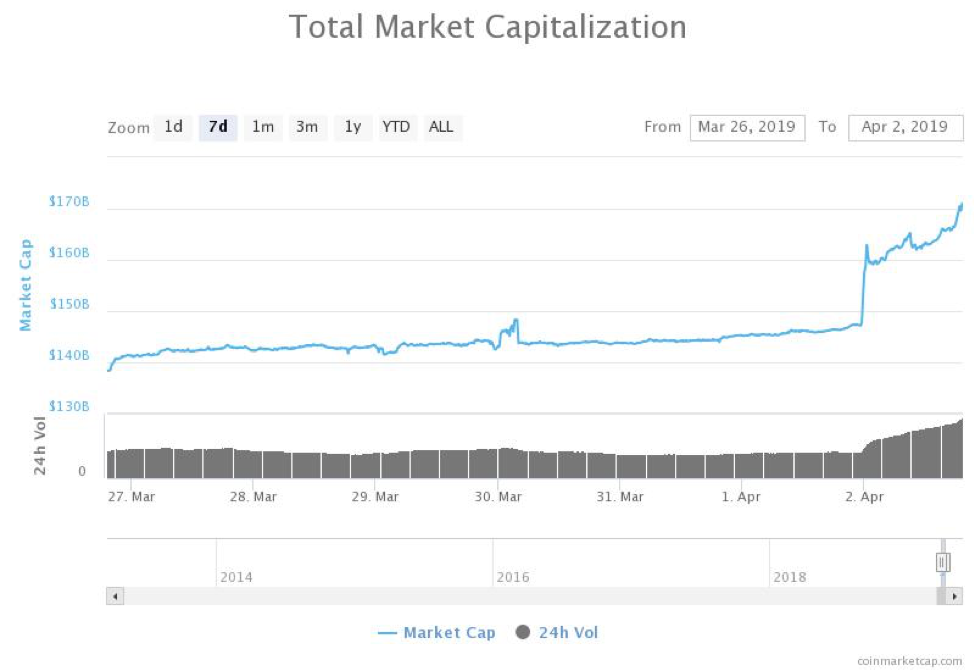 Total market capitalization of all cryptocurrencies 7-day chart. Source: CoinMarketCap