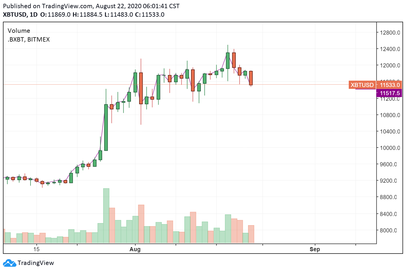 Analysts Fear a Strong US Dollar Will Dampen Bitcoin's Bullish Momentum