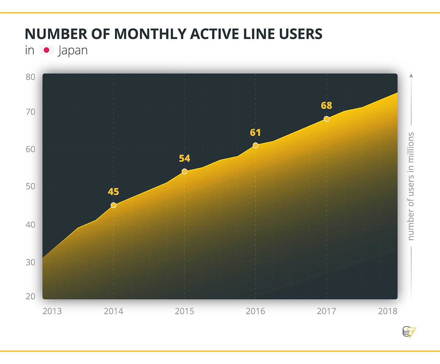 NUMBER OF MONTHLY ACTIVE LINE USERS