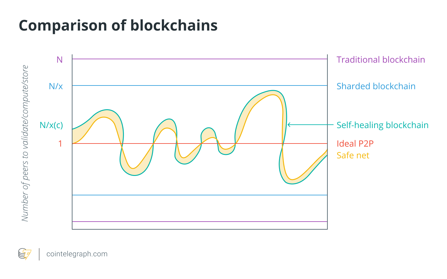 Comparison of blockchains