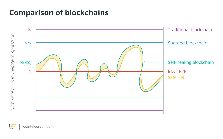Comparison of blockchains