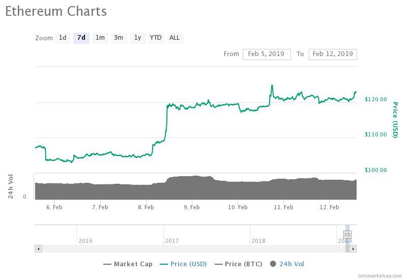 Gráfico de precios de Ethereum de 7 días. Fuente: CoinMarketCap