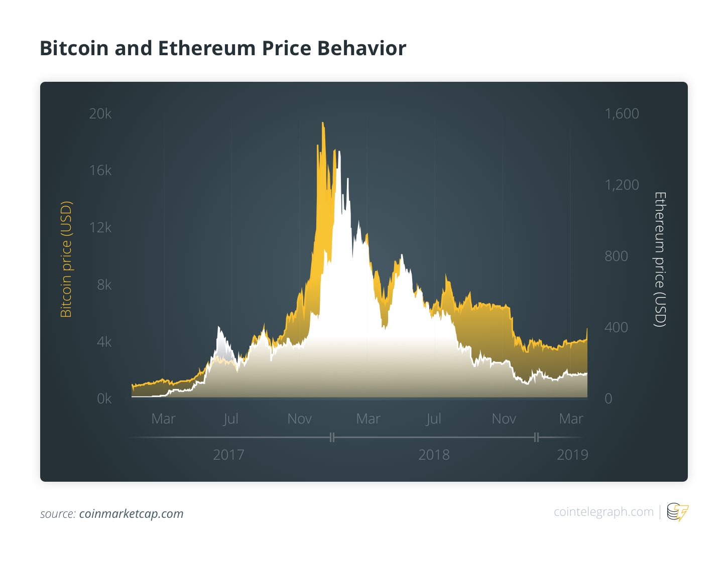BTC and ETH Price Behavior