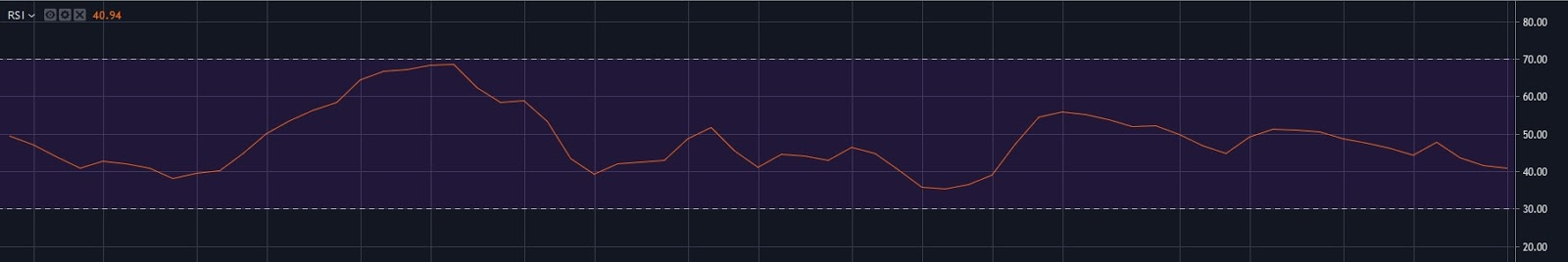 BTC USD 1 Day RSI
