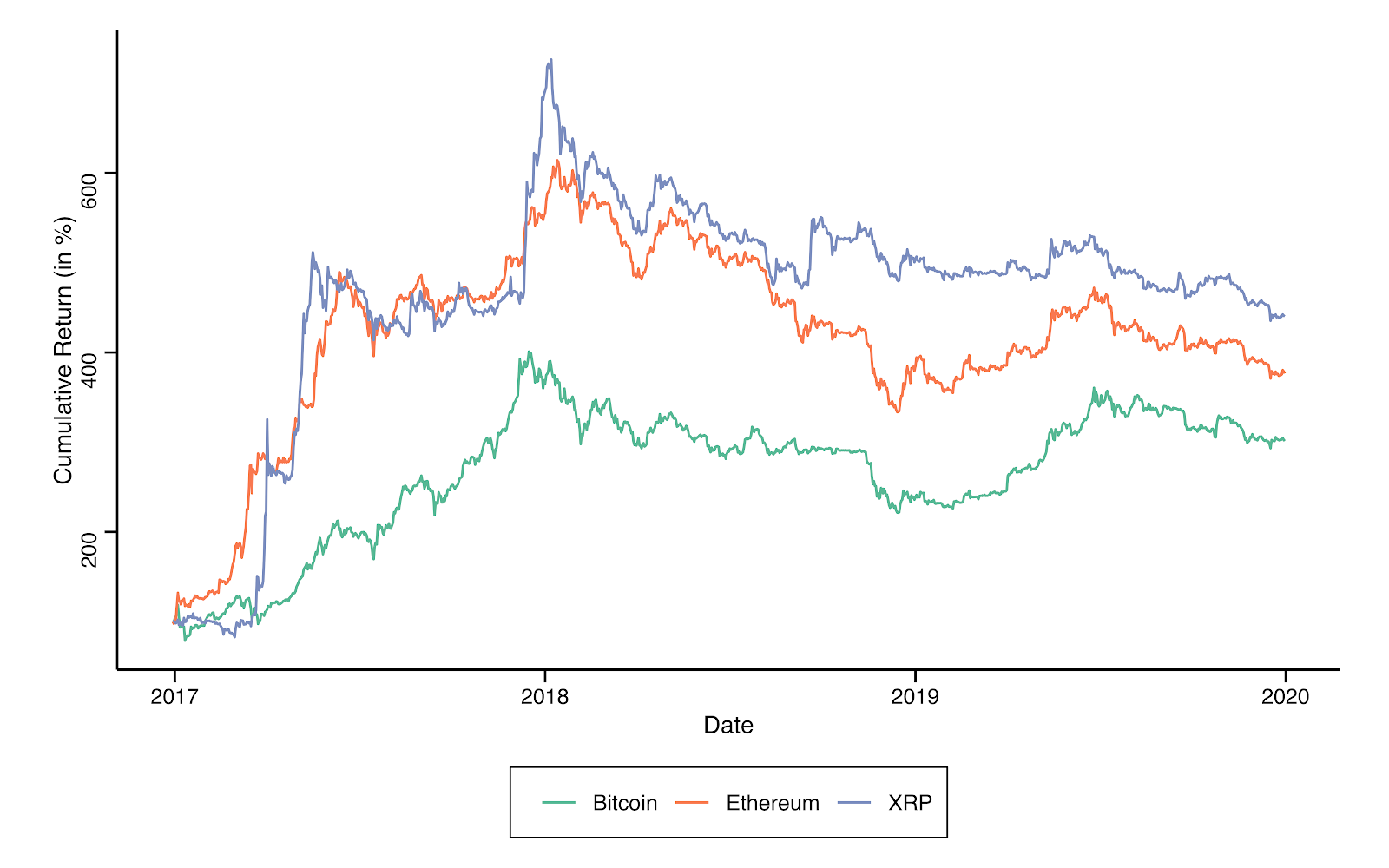 January 2017–December 2019 cumulative returns for the top three cryptocurrencies (Bitcoin, Ether and XRP)