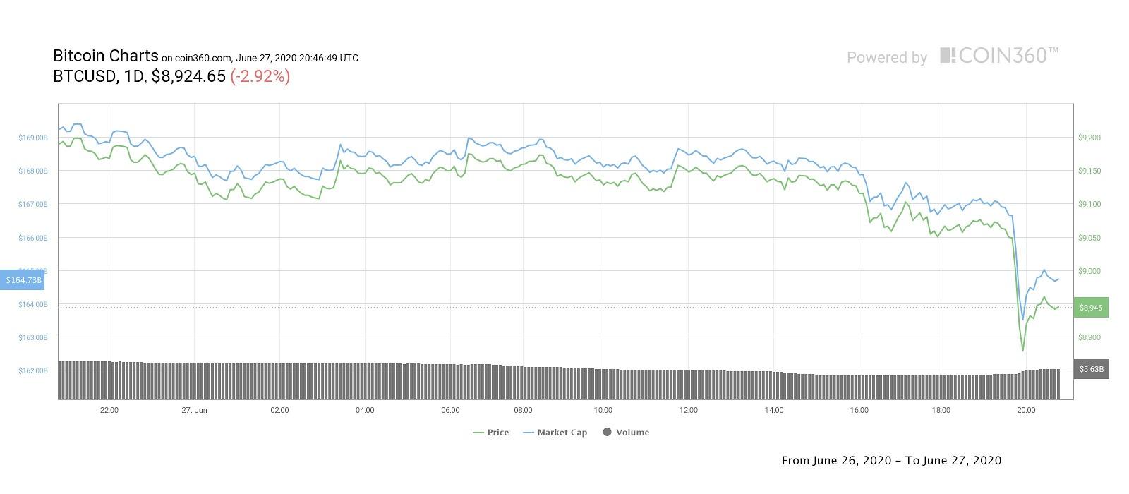 Gráfico de precios diarios de Bitcoin