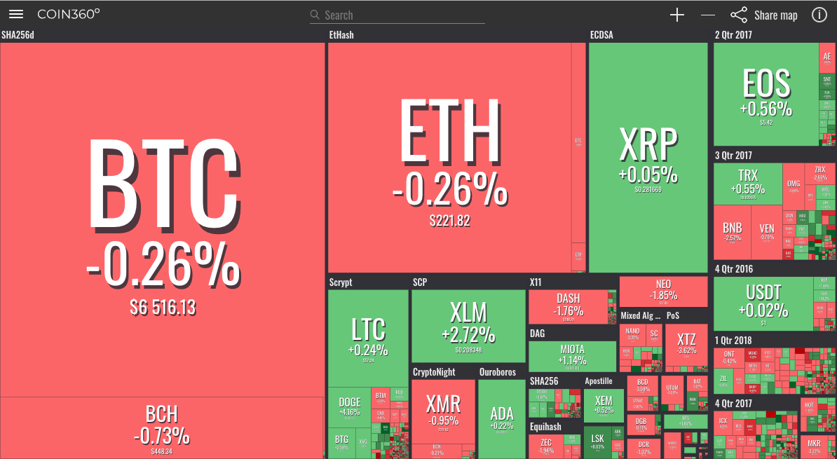 Coin360  - b296199097f4908b6a71321d0fe30964 - Crypto Markets See Mixed Signals as Total Market Cap Holds Position