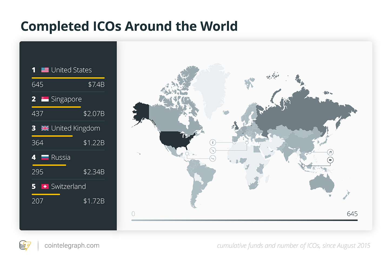 Complete ICOs Around the World