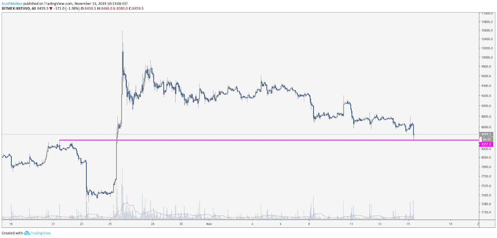 XBT USD hourly chart. Source: TradingView