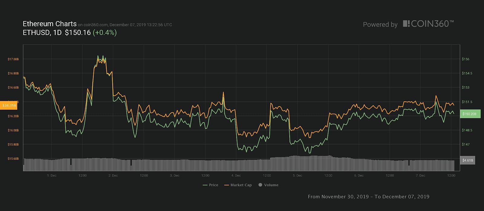 Gráfico de preços de 7 dias Ether