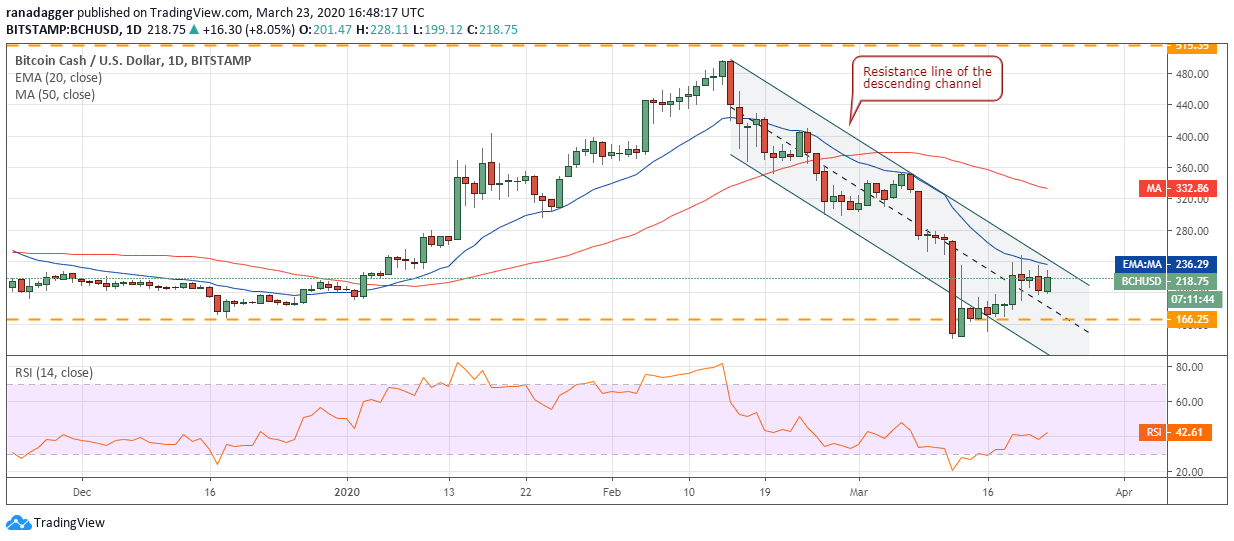 BCH USD daily chart. Source: Tradingview​​​​​​​