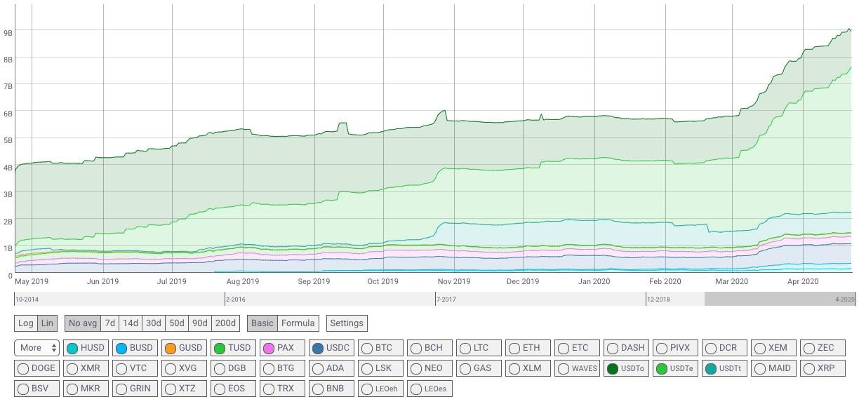 Popüler stablecoin'lerin son bir yıla ait arz grafiği