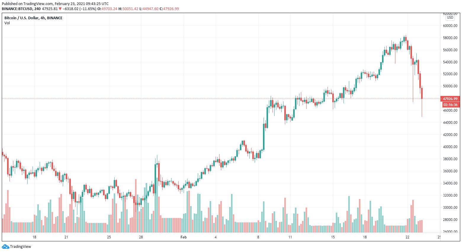 BTC/USDT, grafico a 4 ore