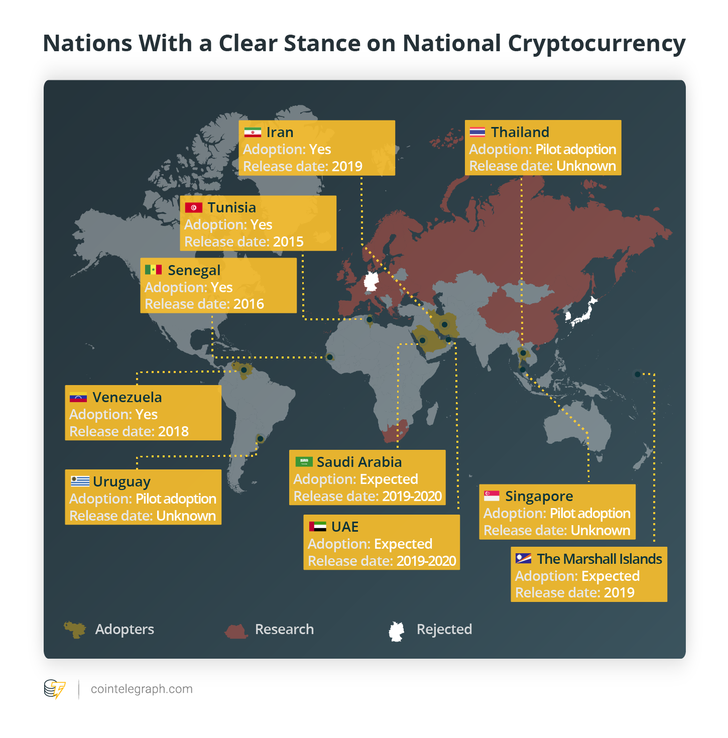 Nations With a Clear Stance on National Cryptocurrency