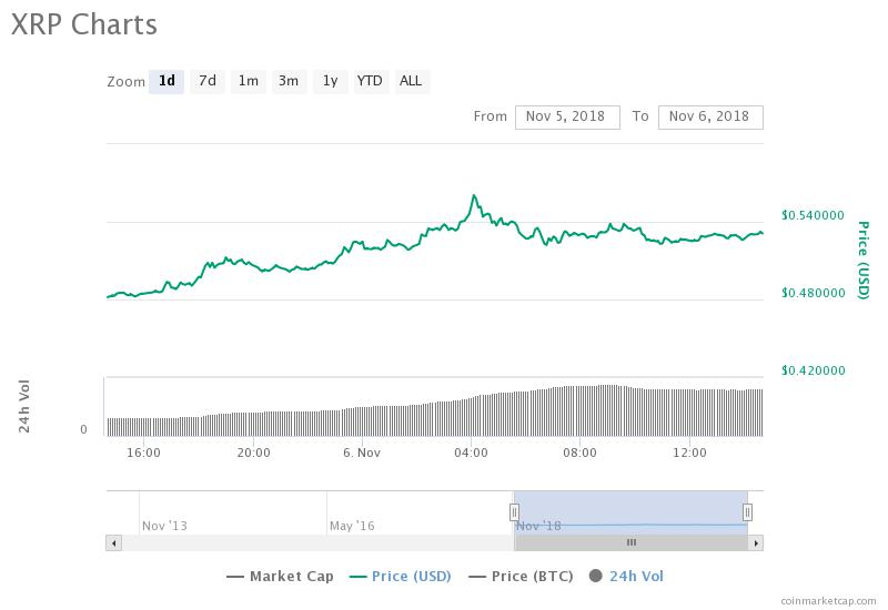 Ripple 24-hour price chart. Source: CoinMarketCap