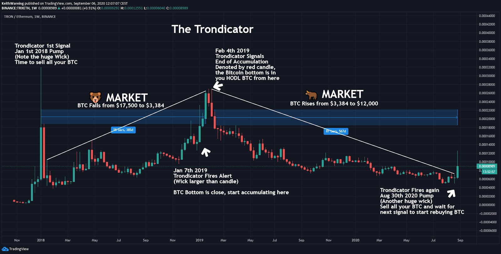 Graphique TRX / ETH sur 1 semaine. Source: TradingView