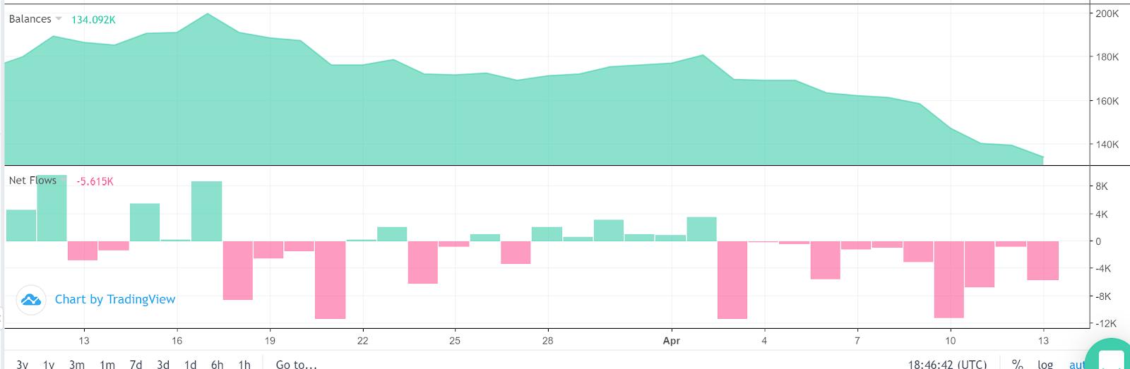 Bilancio in BTC di Bitfinex