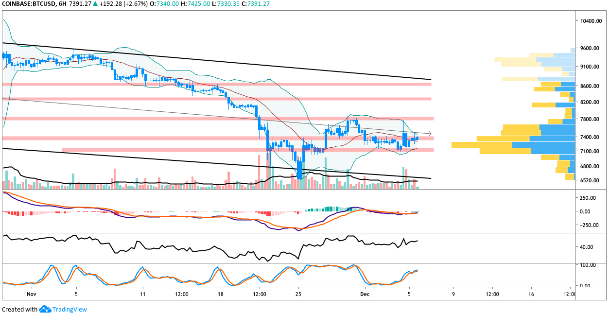 BTC USD 6-hour daily chart. Source: TradingView