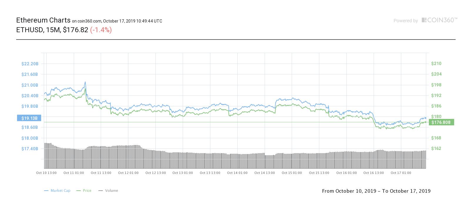 Эфирный семидневный ценовой график