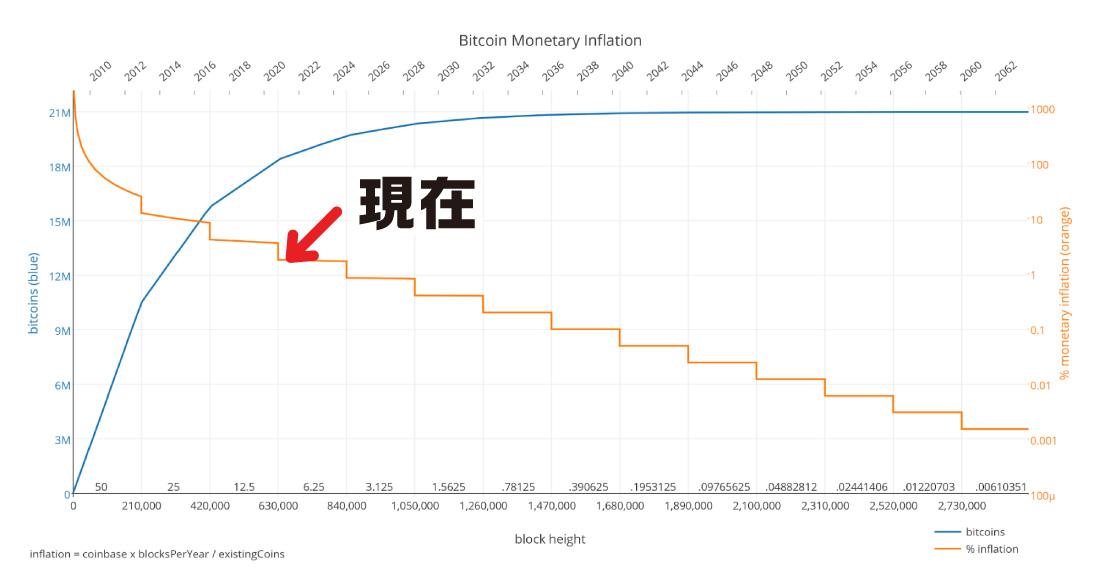 ビットコインの半減期 発行枚数とマネタリーインフレーション
