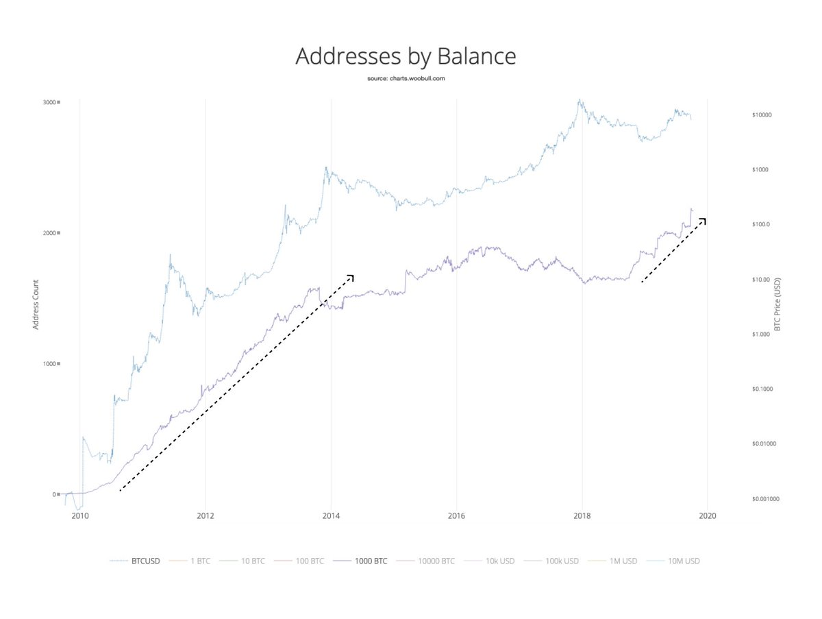 Addresses by Balance