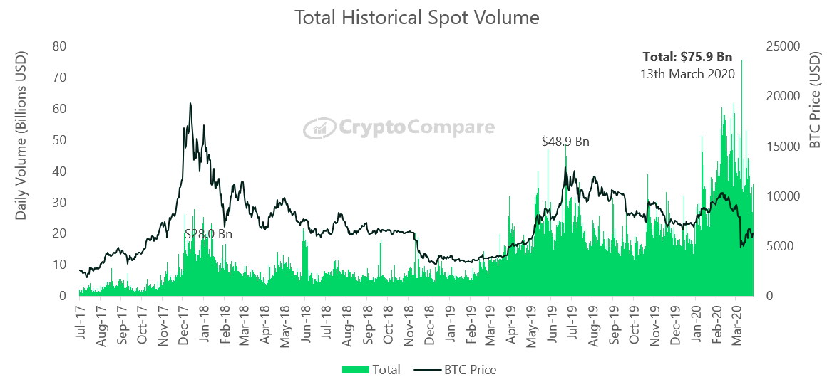 Total Historical BTC Spot Volume