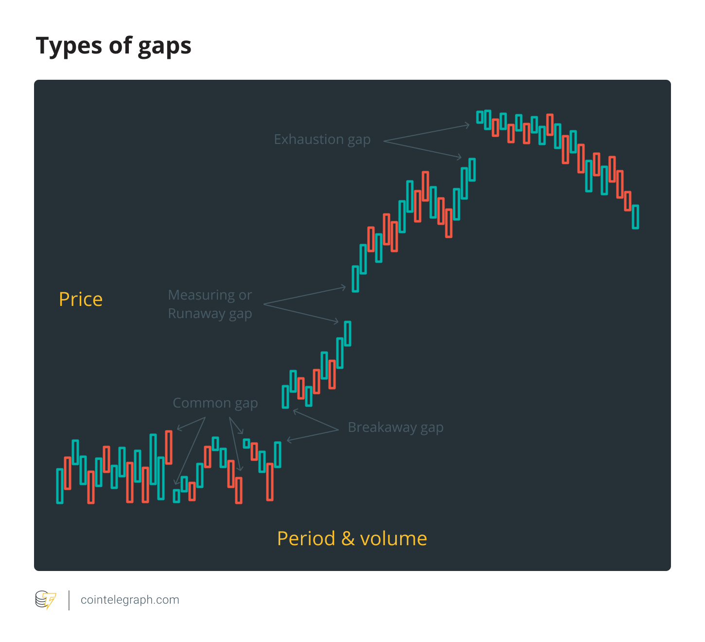 Mind the Gap: Identifying and Trading 4 Different Bitcoin Chart Gaps
