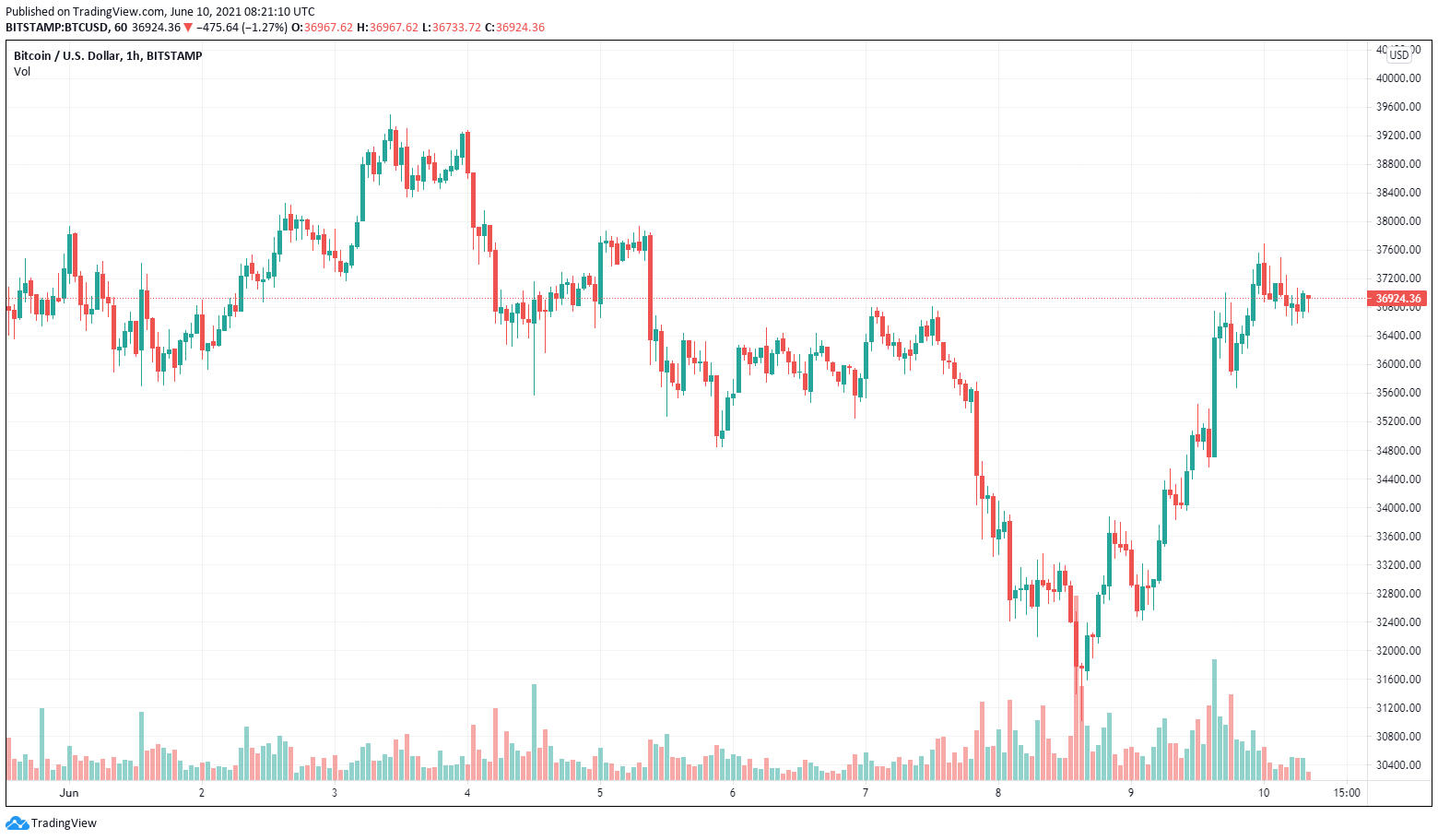 BTC/USD, graficocandlestick a un'ora(Bitstamp). Fonte: TradingView