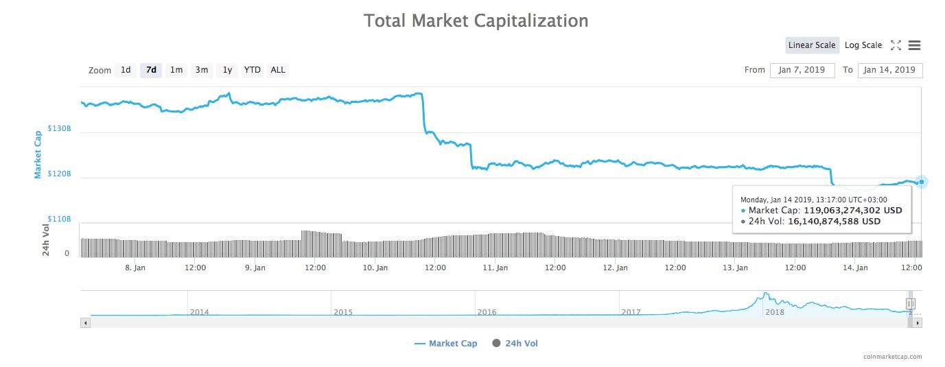 Gráfico de capitalización total del mercado de 7 días.
