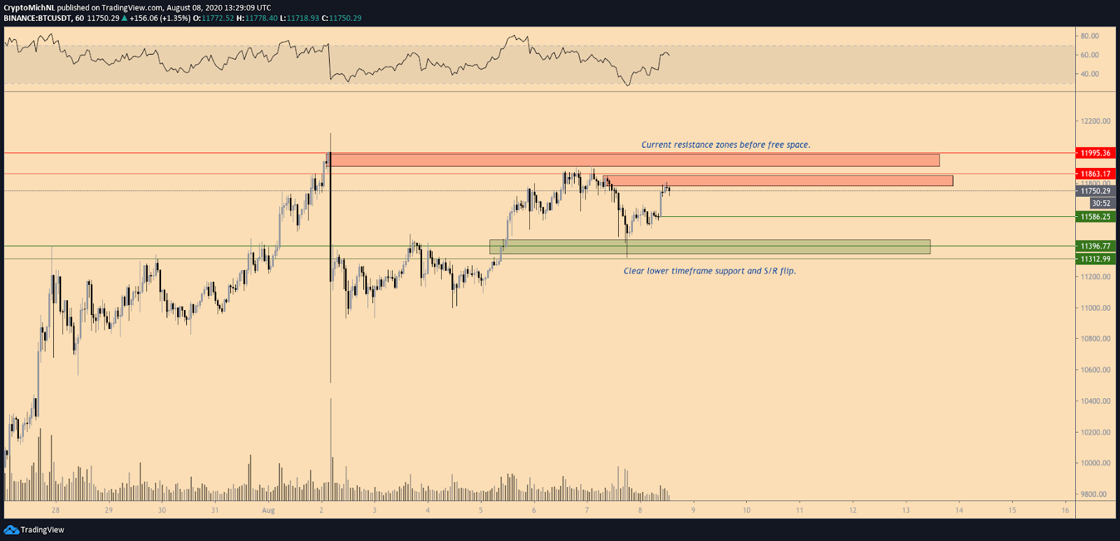 2-hour chart for the BTC / USD pair