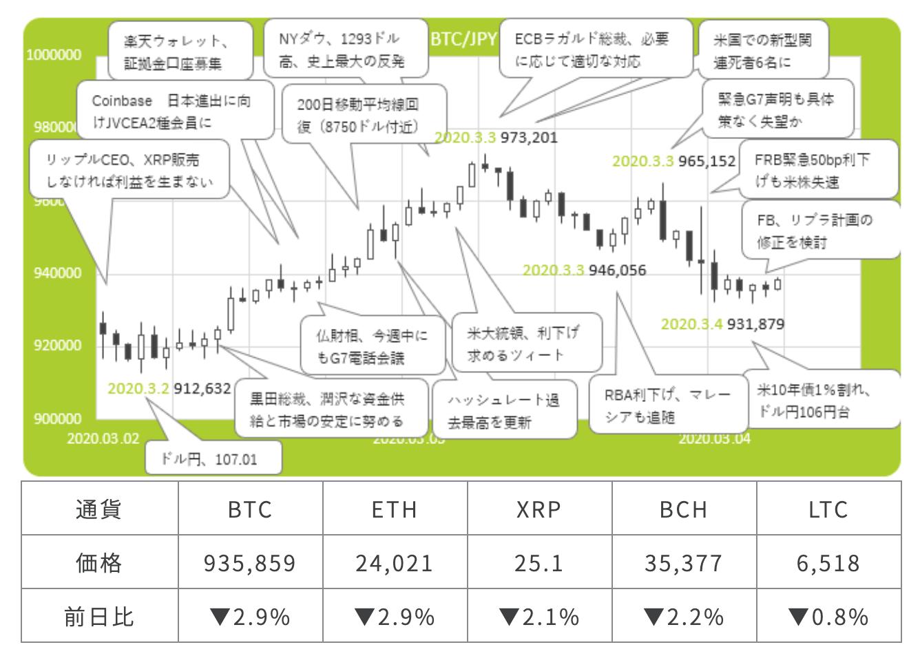 fxcoin 仮想通貨チャート