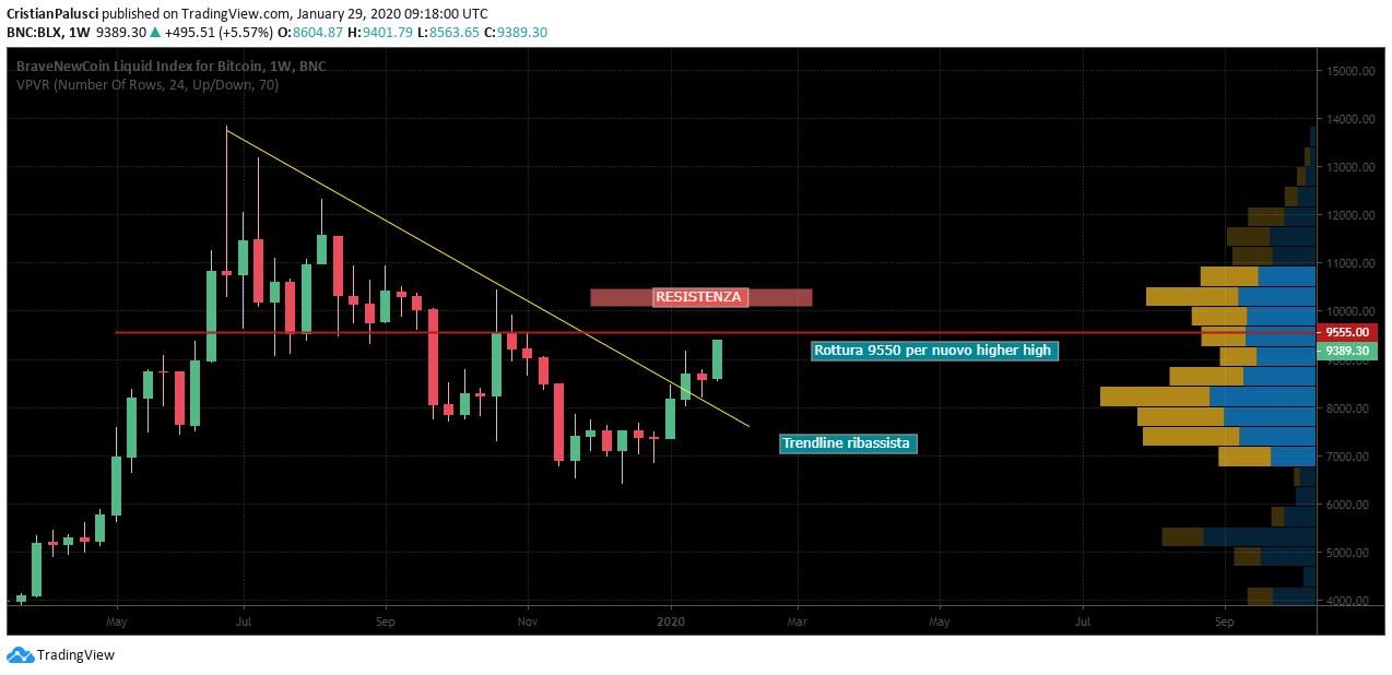 analisi quotidiana del mercato bitcoin