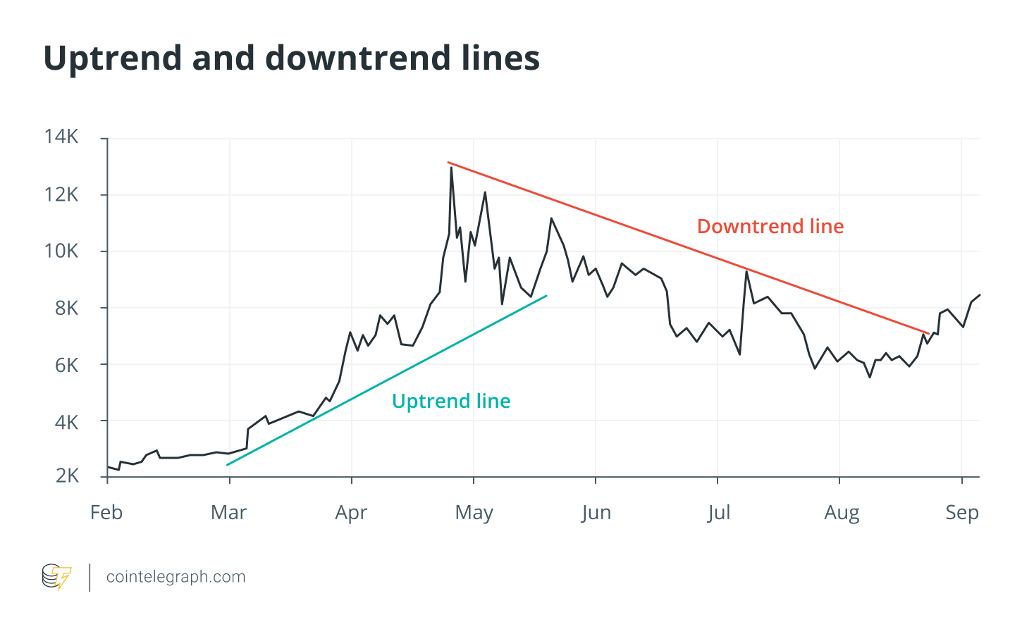 Uptrend and downtrend lines