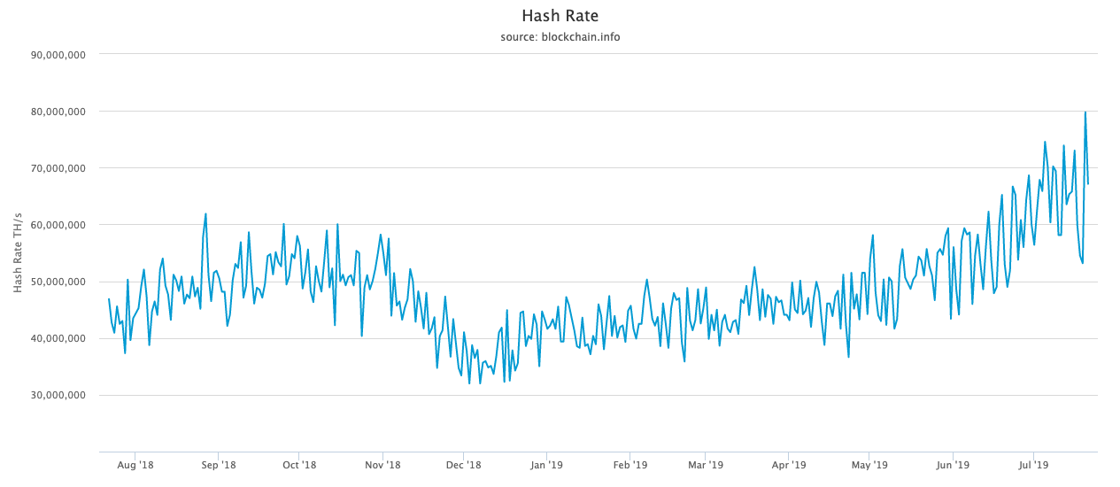 Bitcoin network hash rate, courtesy of Blockchain.info