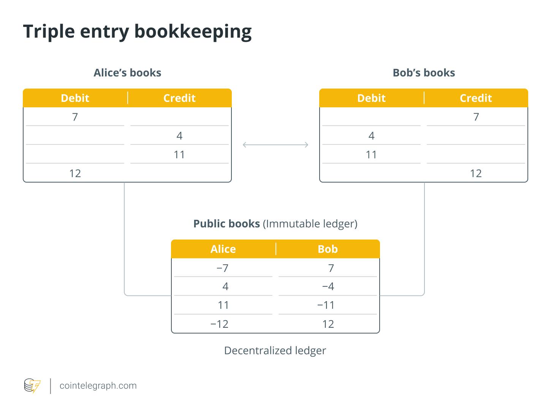 Triple entry bookkeeping