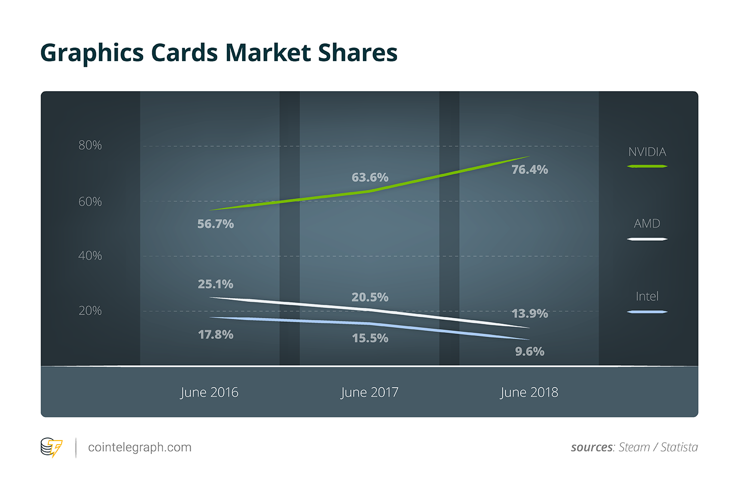 Graphics Cards Market Shares