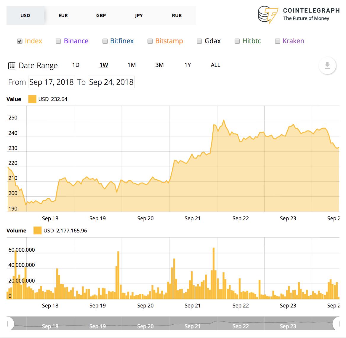 Gráfico de precios de 7 días de Ethereum