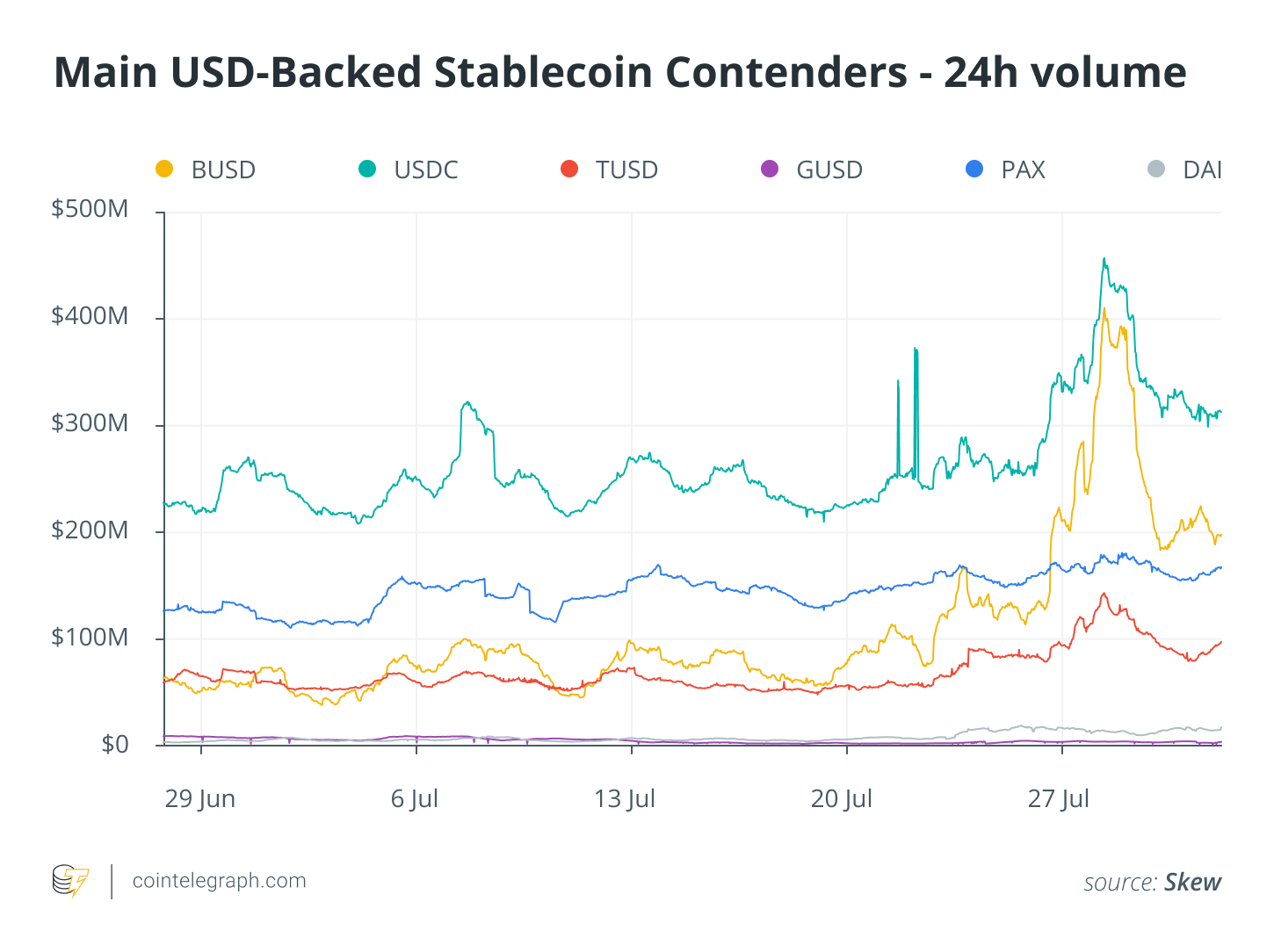 Main USD-Backed Stablecoin Contenders - 24h volume