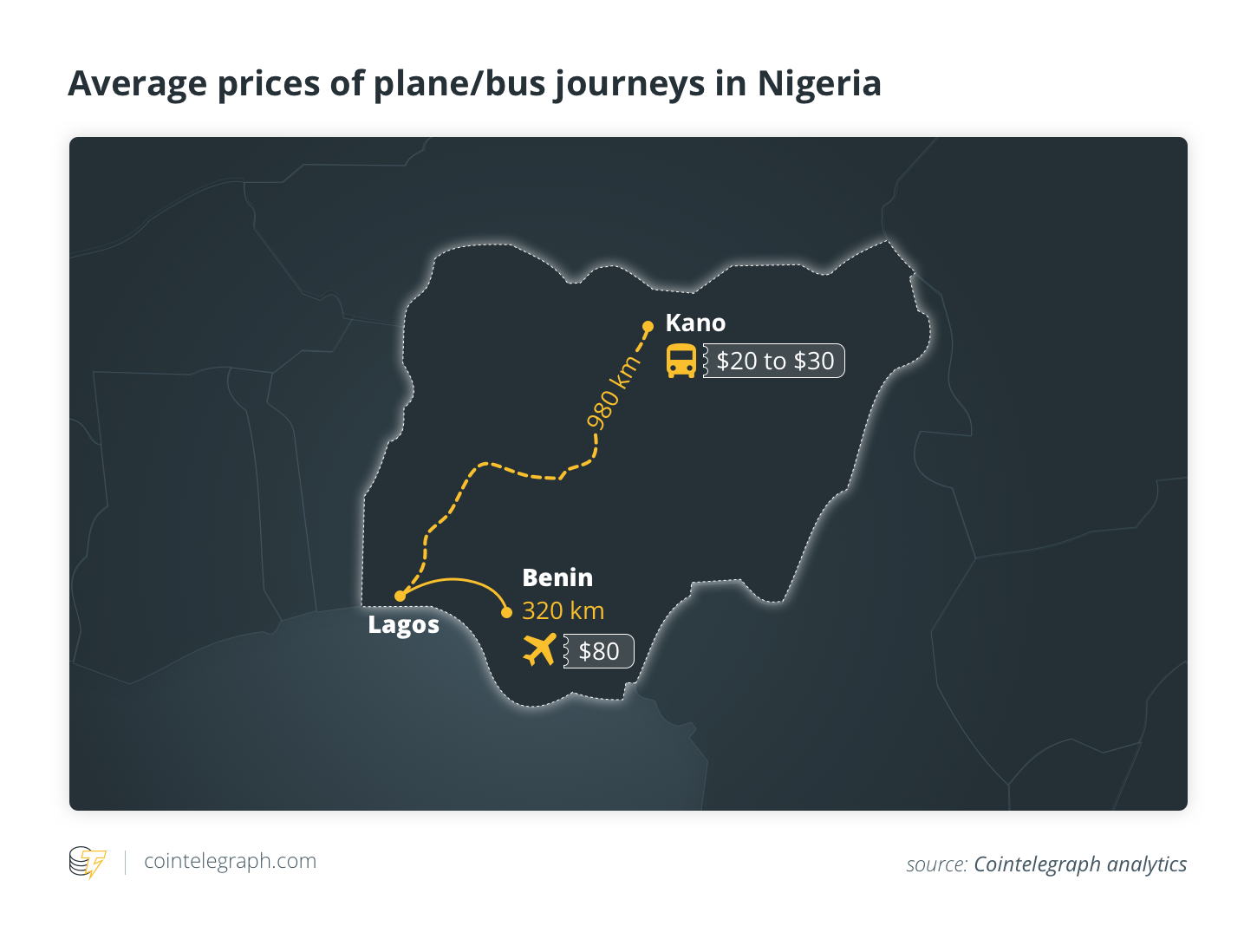 Average prices of plane/bus journeys in Nigeria