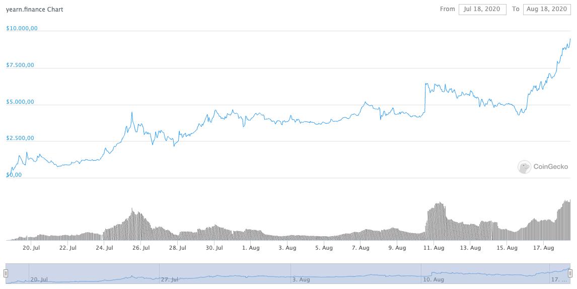 2 aylık yearn finance fiyat değişim grafiği